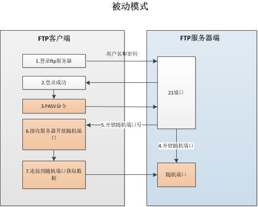 FTP PASV